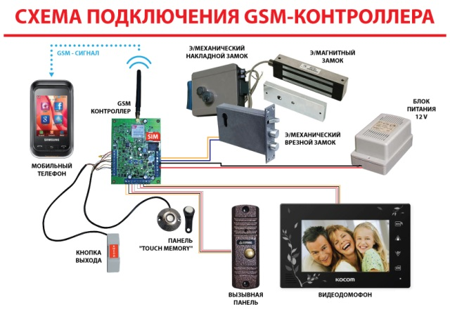 GSM модуль для видеодомофона
